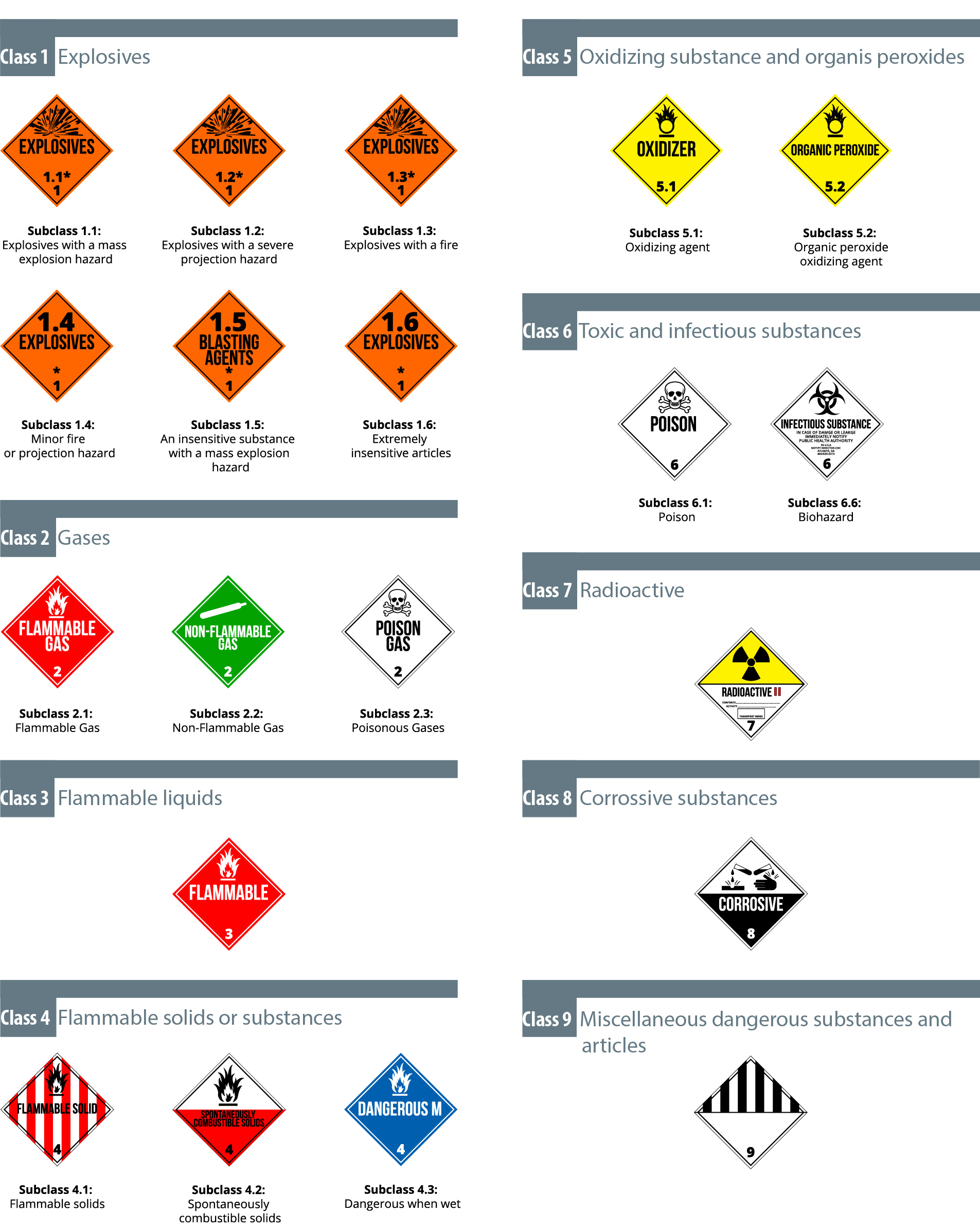 Dangerous Goods In Air Freight About